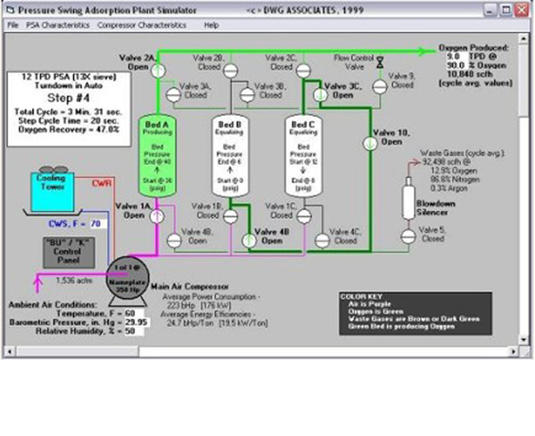 DWG ASSOCIATES, Inc  - High Purity Oxygen Wastewater Simulation